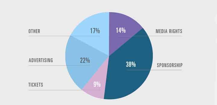 Sumber Pendapatan dari Industri Esports