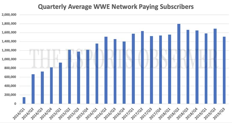 WWE Network Paying Subscriber