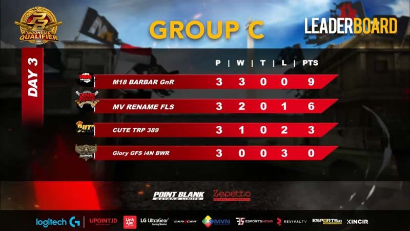 Play Off Group C PBIQ 2020