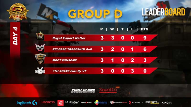 Babak Play Off Group D PBIQ 2020